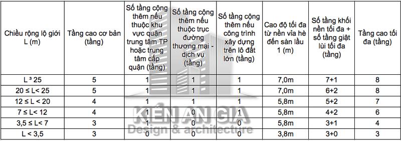 Quy định về số tầng được xin phép xây dựng tại tphcm.