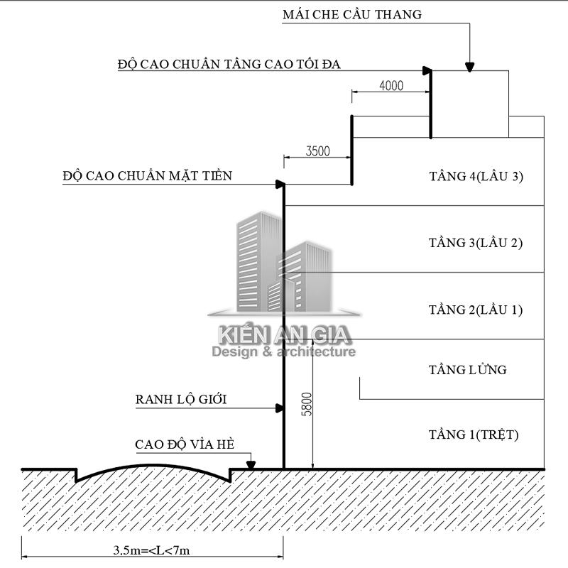 Đường trước nhà rộng 3,5 đến 7m được thêm 01 tầng.