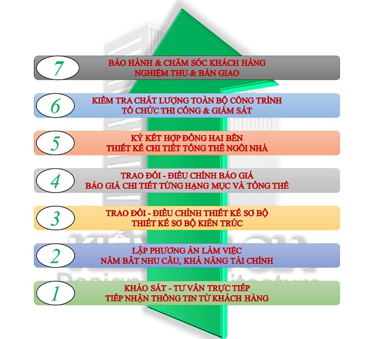 Quy trình làm việc 7 bước của Kiến An Gia