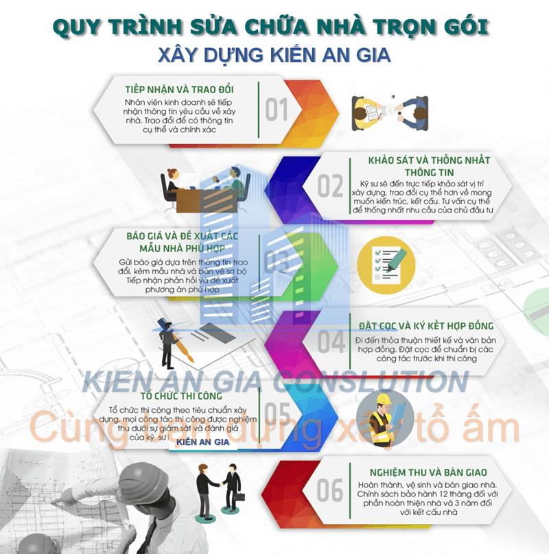 Quy trình sửa nhà quận Tân Phú.